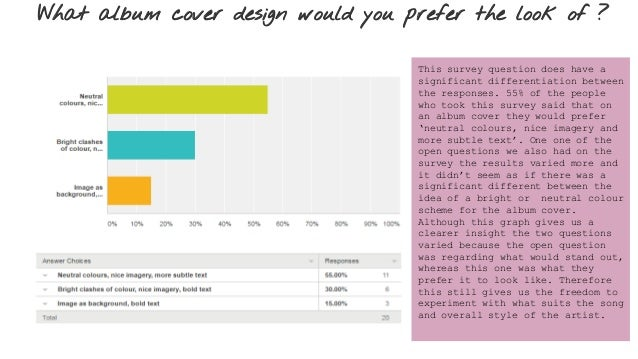 What album cover design would you prefer the look of ? This survey question does have a significant differentiation betwee...