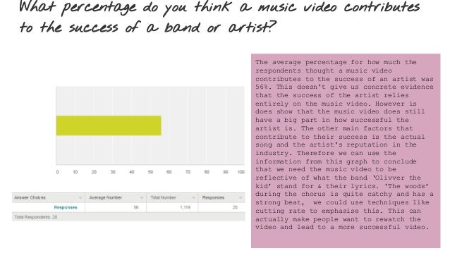 What percentage do you think a music video contributes to the success of a band or artist? The average percentage for how ...