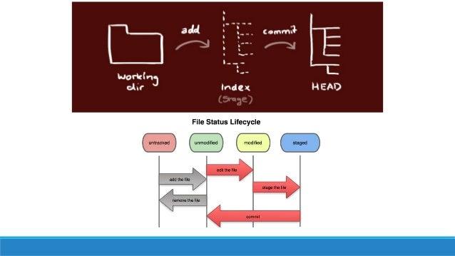git diff Afficher les différences entre le dernier commit et les dernières modifications  git diff master..develop Affiche...