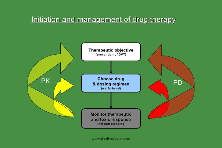 Therapeutic objective (prevention of DVT) Choose drug & dosing regimen (warfarin od) Monitor therapeutic and toxic respons...
