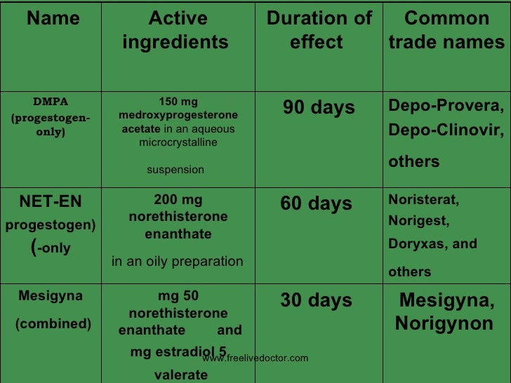 www.freelivedoctor.com Common trade names   Duration of effect   Active ingredients   Name   Depo-Provera,  Depo-Clinovir,...