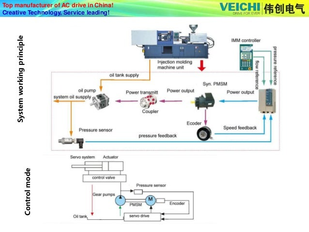 Injection Molding Machine Frequency Inverter
