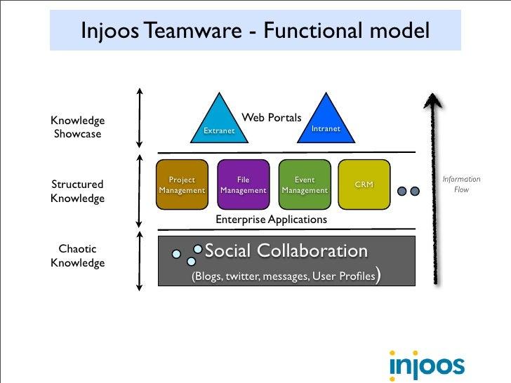 Injoos Teamware - Functional model   Knowledge                        Web Portals                       Extranet          ...
