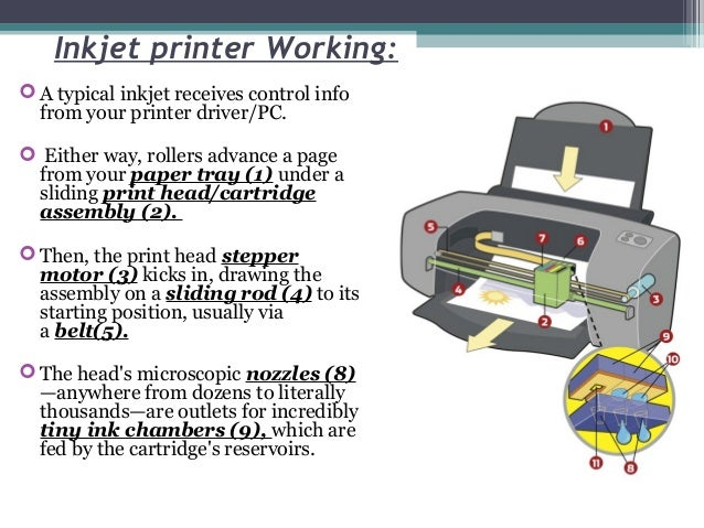 Ink jet and thermal printers for Print head stepper motor