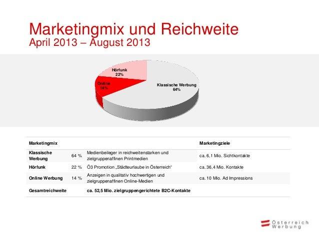 Marketingmix und ReichweiteApril 2013 – August 2013                                        Hörfunk                        ...