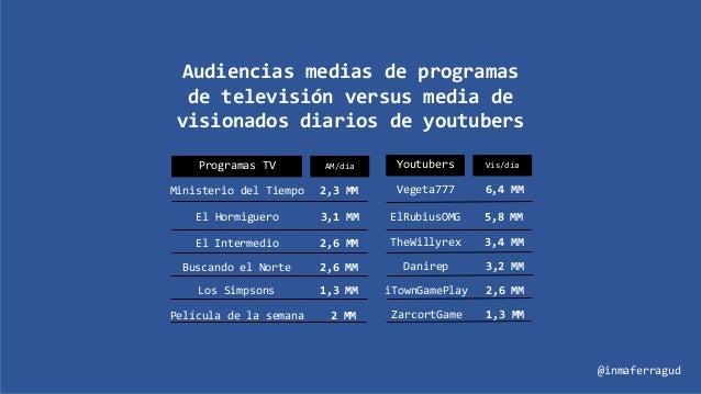 Youtubers Vis/día ElRubiusOMG 5,8 MM Programas TV AM/día Ministerio del Tiempo 2,3 MM Vegeta777 6,4 MM El Hormiguero 3,1 M...