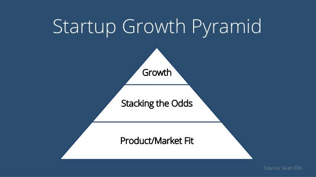 Startup Growth Pyramid Growth Stacking the Odds Product/Market Fit Source: Sean Ellis