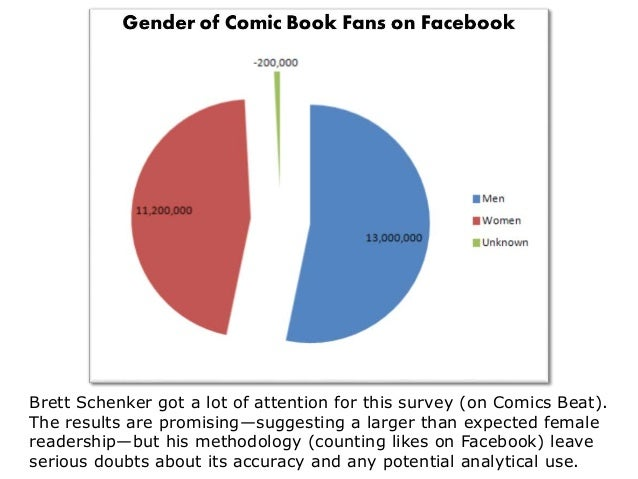 Brett Schenker got a lot of attention for this survey (on Comics Beat). The results are promising—suggesting a larger than...