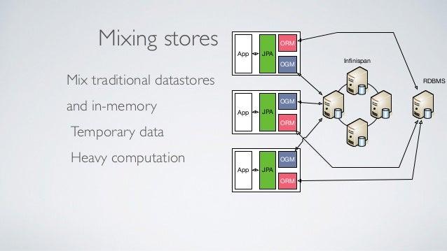 Data virtualisation duct taping Microservice 1 Big old Datasource Dedicated Schema 1 Dedicated Schema 2 Dedicated Schema 3...