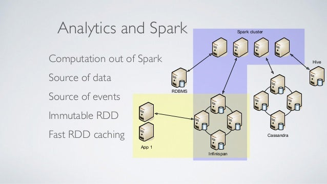 Syncing grids Active / Active Data synced between sites One grid per usage OLTP Analytics App 1 App 2 Infinispan Infinispan ...
