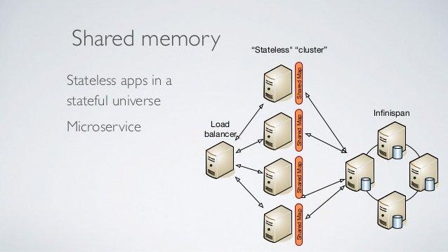 """Primary store Microservice """"local"""" storage Derived store (Fast) Search capabilities Analytics Distributed tasks App 1 App ..."""