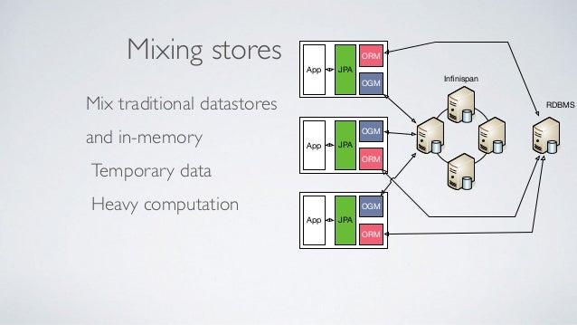 Data virtualisation duct taping: teiid.org Microservice 1 Big old Datasource Dedicated Schema 1 Dedicated Schema 2 Dedicat...
