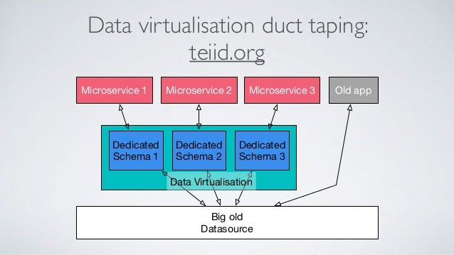 Data layering