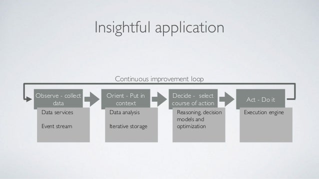 Insightful application Observe - collect data Orient - Put in context Decide - select course of action Act - Do it Continu...