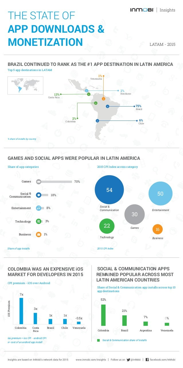 THE STATE OF APP DOWNLOADS & MONETIZATION LATAM - 2015 Insights BRAZIL CONTINUED TO RANK AS THE #1 APP DESTINATION IN LATI...