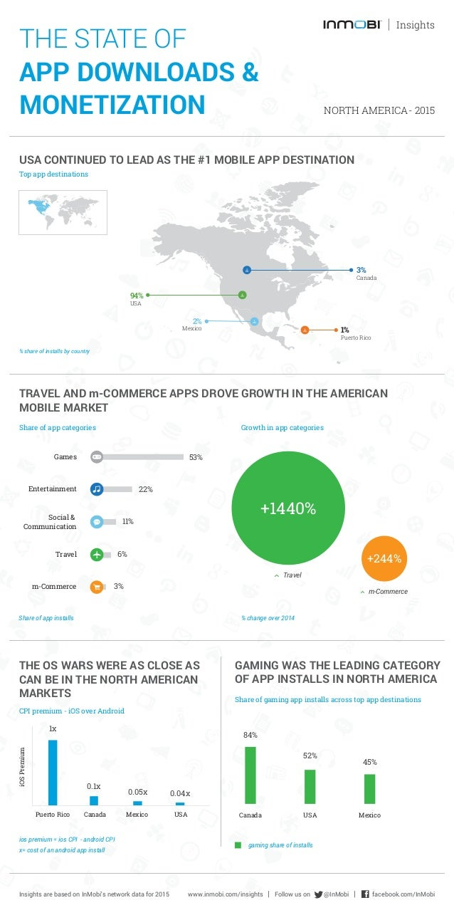 THE STATE OF APP DOWNLOADS & MONETIZATION NORTH AMERICA- 2015 Insights USA CONTINUED TO LEAD AS THE #1 MOBILE APP DESTINAT...