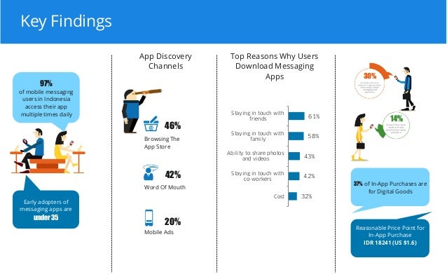 Infographic Ideas infographic messaging apps : Mobile Messaging Apps Study : Indonesia