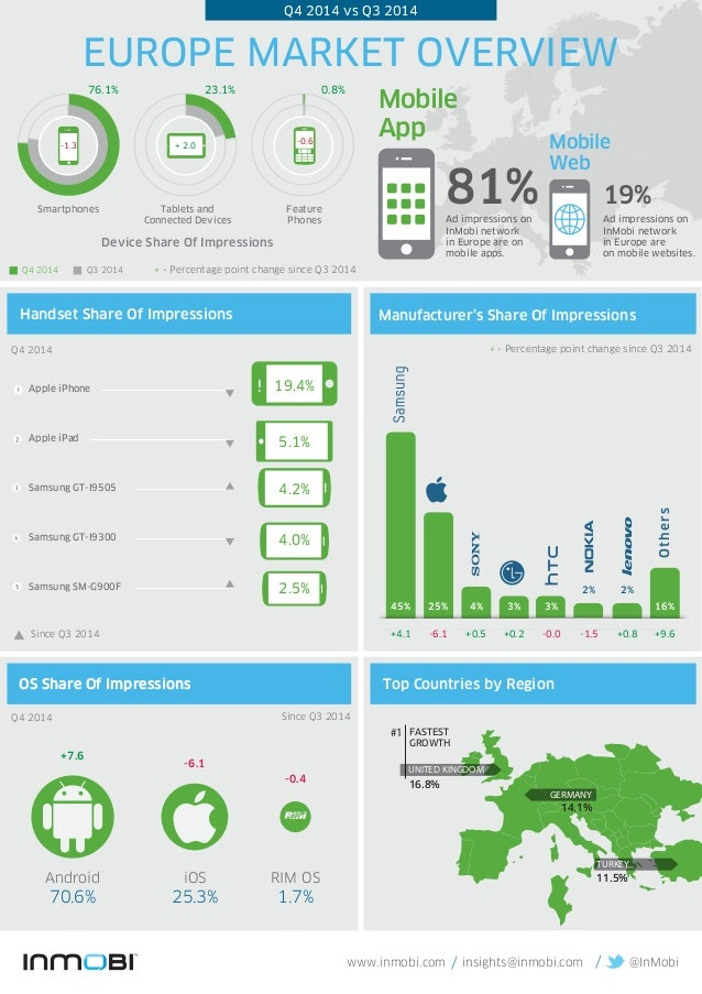 insights@inmobi.com @InMobiwww.inmobi.com / / FASTEST GROWTH #1 81%Ad impressions on InMobi network in Europe are on mobil...