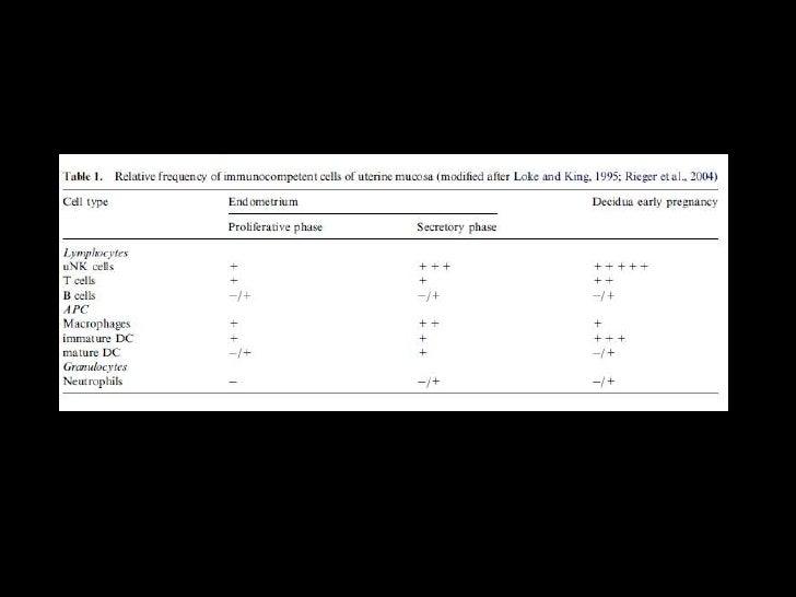 Peculiaridades del sistema HLA. Camuflaje de antígenos fetales presentes en el  trofoblasto y Bloqueo de la acción lesi...