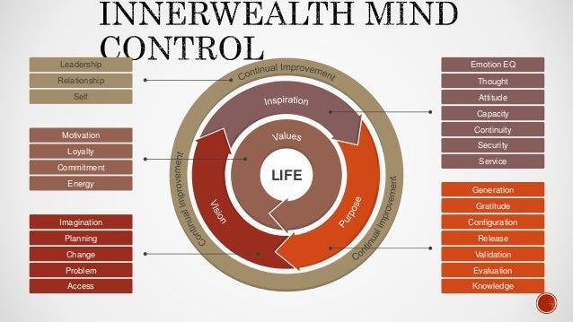 Innerwealth Power Mind Control Slide 2