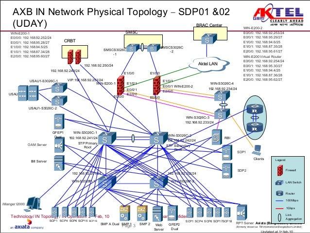network topologies diagrams