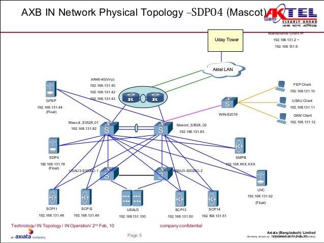 In Network Diagram
