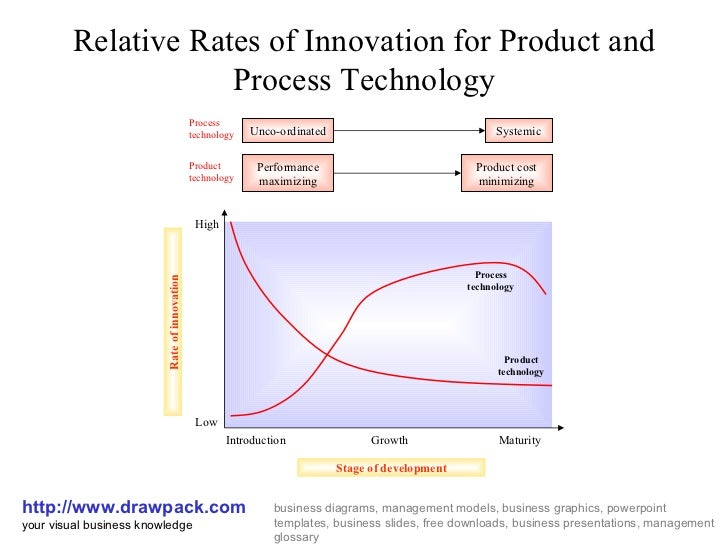 Relative Rates of Innovation for Product and Process Technology http://www.drawpack.com your visual business knowledge bus...