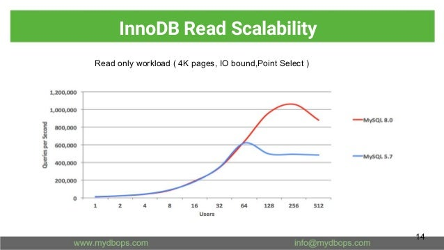 InnoDB Read Scalability 14 Read only workload ( 4K pages, IO bound,Point Select )