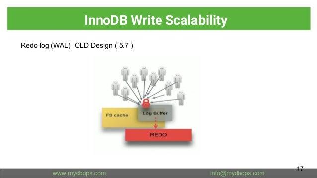 InnoDB Write Scalability Redo log (WAL) OLD Design ( 5.7 ) 17