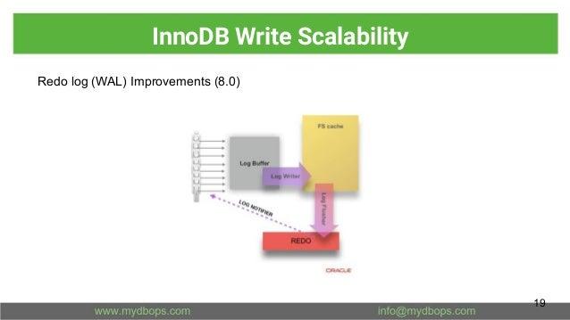 InnoDB Write Scalability Redo log (WAL) Improvements (8.0) 19