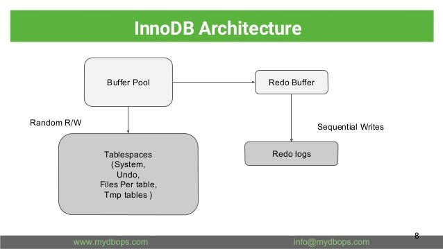 InnoDB Architecture 8 Buffer Pool Redo Buffer Tablespaces (System, Undo, Files Per table, Tmp tables ) Redo logs Sequentia...