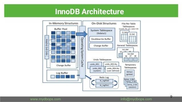 InnoDB Architecture 9