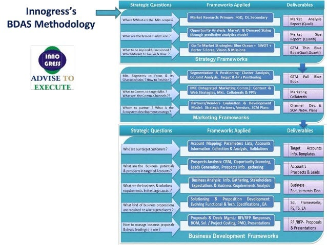 "lnnogress's BDAS Methodology  ADVISE EXEC UTE  Strategic Questlons  Frameworks Applied  ""nm. &wh. u'""M Mn.  5? Market Rese..."