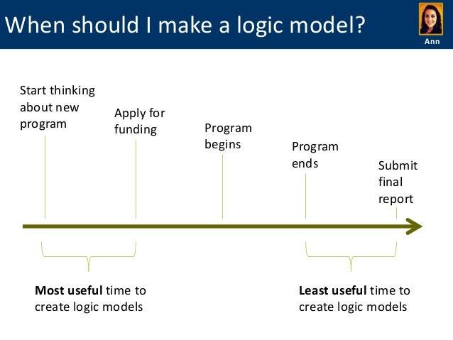 logic model template word
