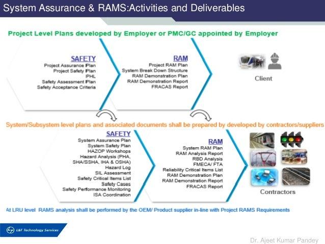 System Assurance & RAMS