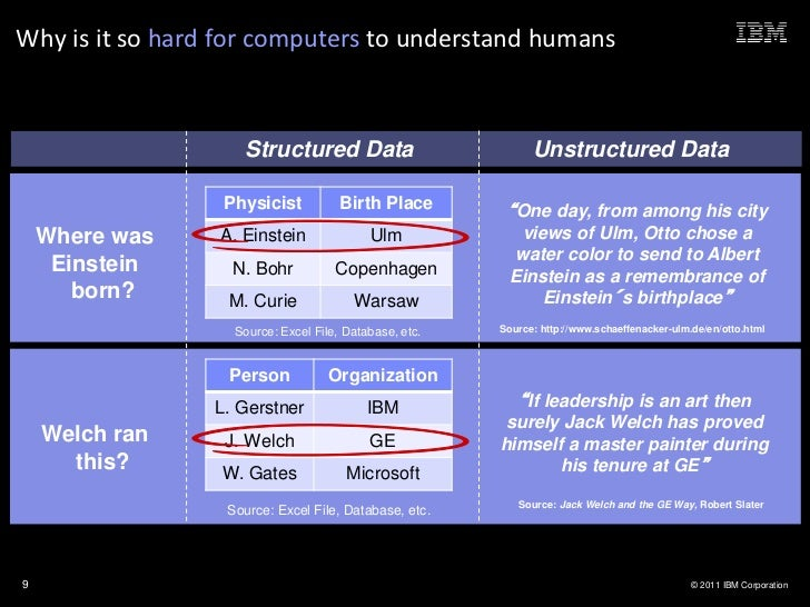 Why is it so hard for computers to understand humans                    Structured Data                                   ...