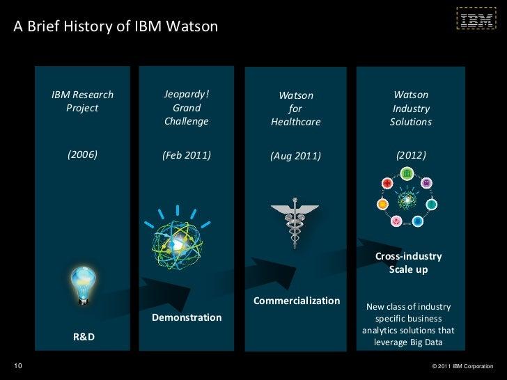 A Brief History of IBM Watson     IBM Research     Jeopardy!         Watson                  Watson        Project        ...