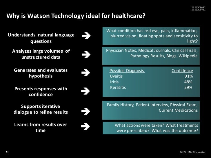 Why is Watson Technology ideal for healthcare?                                      What condition has red eye, pain, infl...