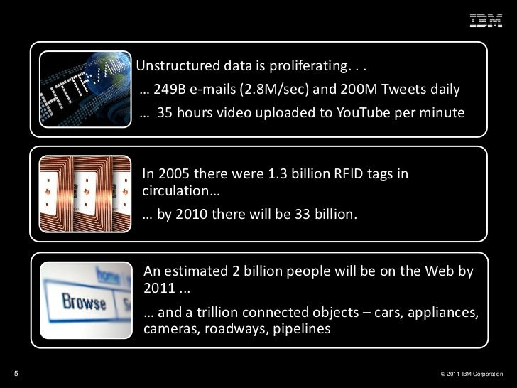 Unstructured data is proliferating. . .    … 249B e-mails (2.8M/sec) and 200M Tweets daily    … 35 hours video uploaded to...