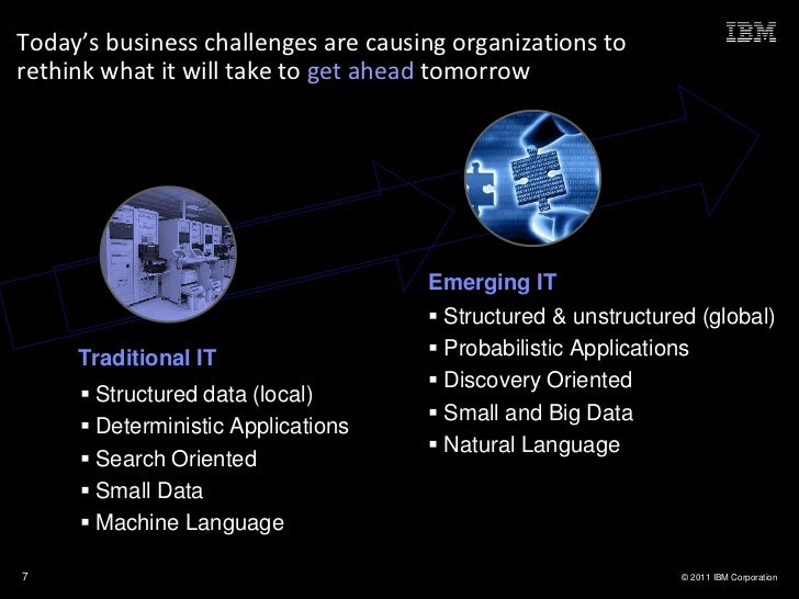 Today's business challenges are causing organizations torethink what it will take to get ahead tomorrow                   ...