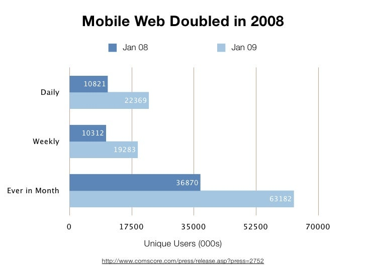 State of the Mobile Industry -- Innotech Portland slideshare - 웹