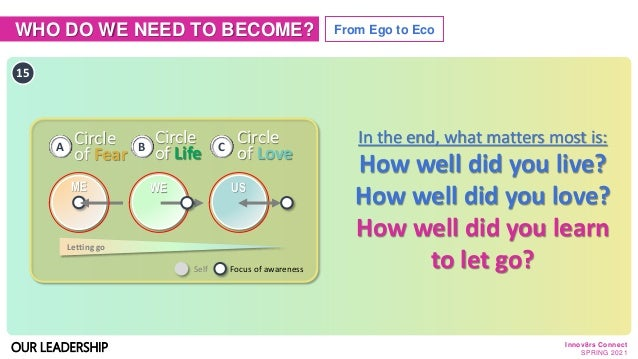 WHO DO WE NEED TO BECOME? From Ego to Eco OUR LEADERSHIP 15 In the end, what matters most is: How well did you live? How w...