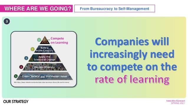 WHERE ARE WE GOING? From Bureaucracy to Self-Management 3 Companies will increasingly need to compete on the BCG https://w...