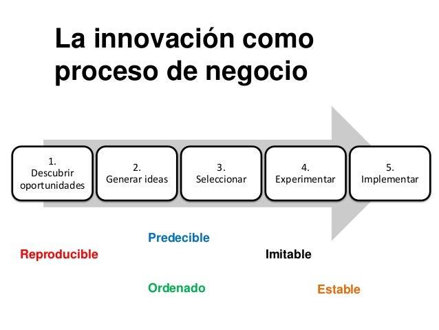 La innovación como proceso de negocio 1. Descubrir oportunidades 2. Generar ideas 3. Seleccionar 4. Experimentar 5. Implem...