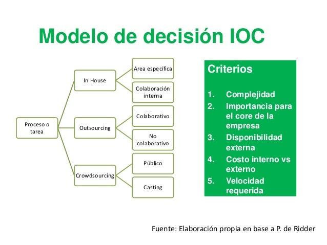 Innovación aislada METODOLOGIA Encuesta + Entrevistas estructuradas + Investigación
