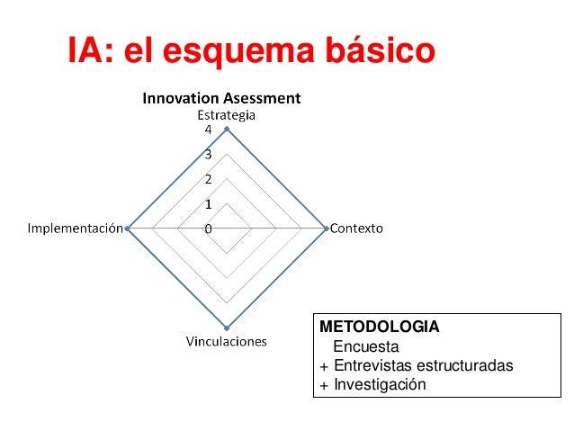 Innovation Asessment: ¿qué tipo de organización somos? Equipo nuevo • Innovación gestionada como algo ocasional. Carece de...