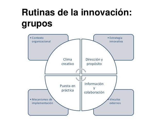 Rutinas de la innovación: grupos •Vinculos externos •Mecanismos de implementación •Estrategia innovativa •Contexto organiz...