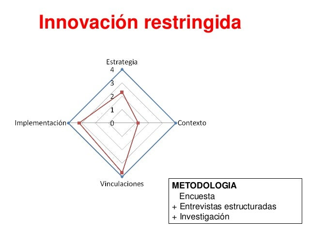 Innovación corporativa