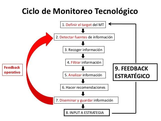 Ciclo de Monitoreo Tecnológico 1. Definir el target del MT 2. Detectar fuentes de información 3. Recoger información 4. Fi...