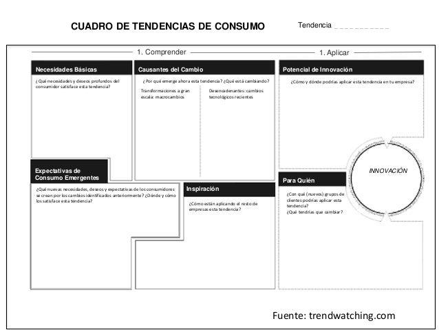 CUADRO DE TENDENCIAS DE CONSUMO Necesidades Básicas Causantes del Cambio Potencial de Innovación Inspiración Expectativas ...